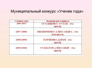 Муниципальный конкурс «Ученик года»