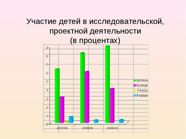 Участие детей в исследовательской, проектной деятельности (в процентах)