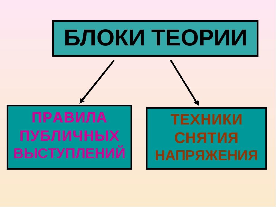 БЛОКИ ТЕОРИИ ПРАВИЛА ПУБЛИЧНЫХ ВЫСТУПЛЕНИЙ ТЕХНИКИ СНЯТИЯ НАПРЯЖЕНИЯ