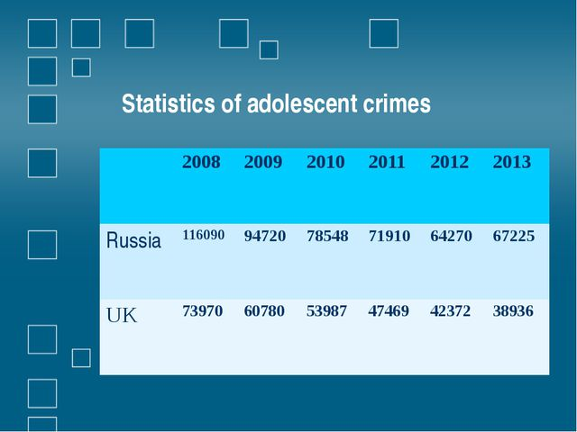 Statistics of adolescent crimes 2008 2009 2010 2011 2012 2013 Russia 116090 9...