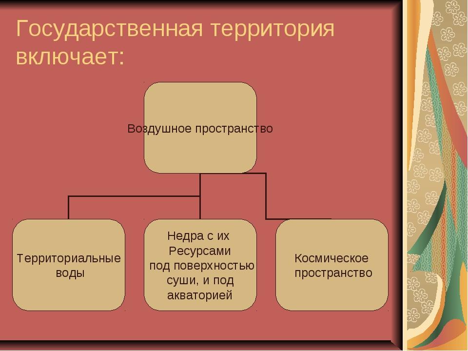 Государственная территория включает: