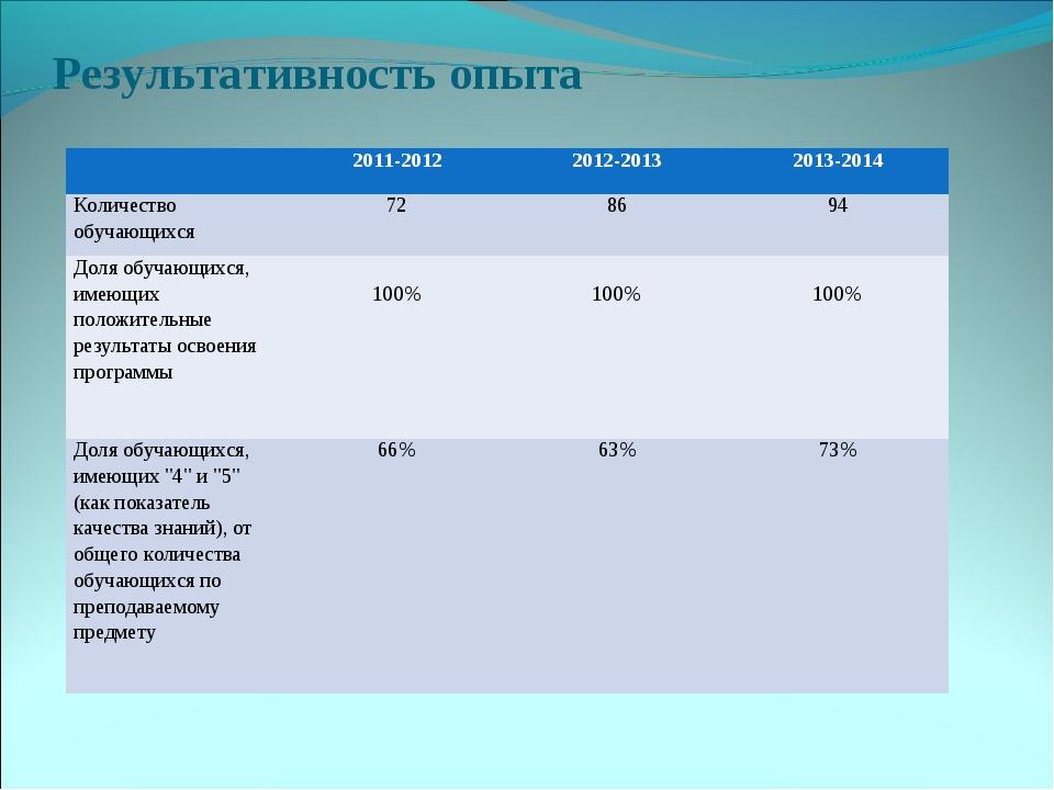 Результативность опыта 2011-20122012-20132013-2014 Количество обучающихся...