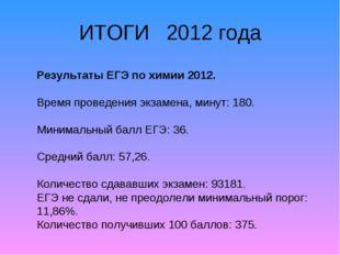 ИТОГИ 2012 года Результаты ЕГЭ по химии 2012. Время проведения экзамена, мину