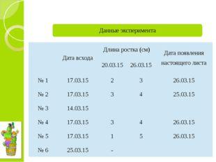 Дата всхода Длина ростка (см) Дата появления настоящего листа 20.03.15 26.03
