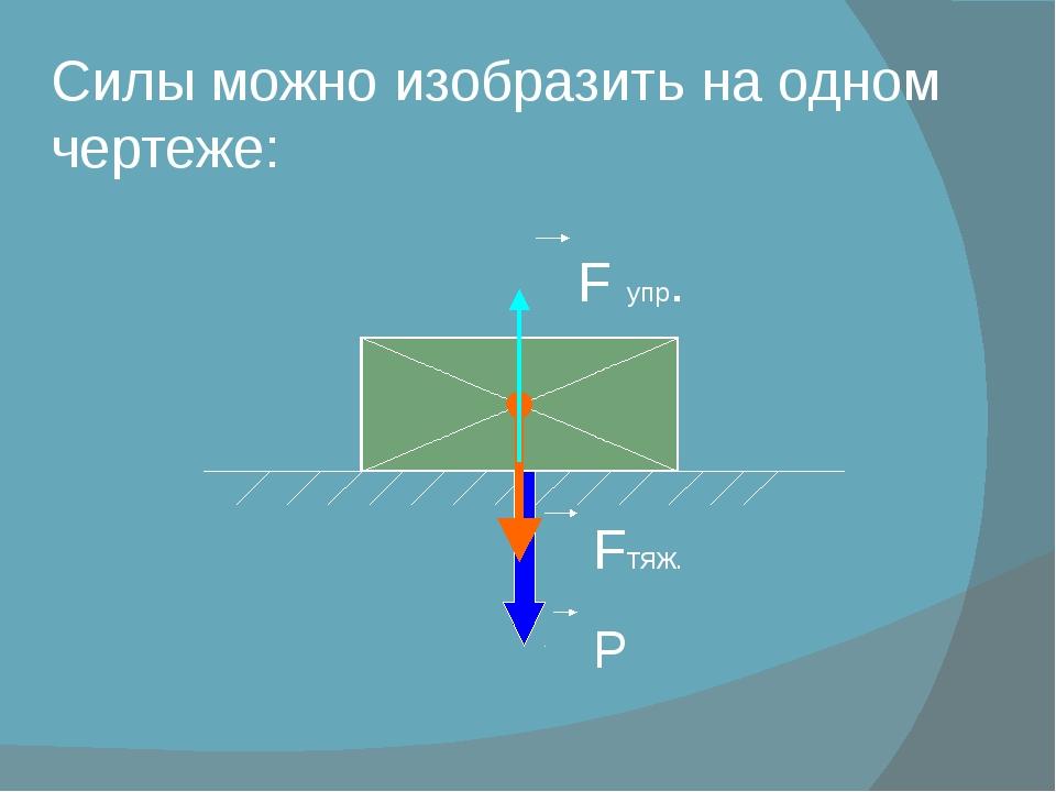Силы можно изобразить на одном чертеже: F упр. Fтяж. Р