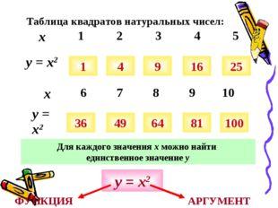 Таблица квадратов натуральных чисел: 1 4 9 16 25 36 49 64 81 100 Для каждого