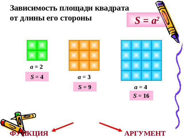 Зависимость площади квадрата от длины его стороны a = 2 a = 3 a = 4 S = a2 S...