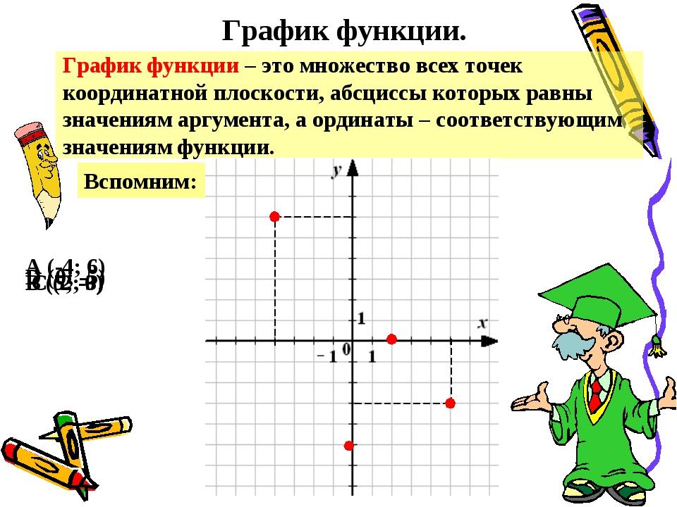 График функции. График функции – это множество всех точек координатной плоско...