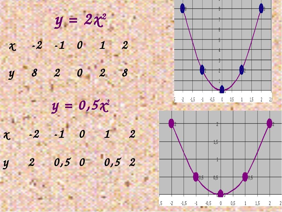 у = 2х2 у = 0,5х2 х-2-1012 у82028 х-2-1012 у20,500,52