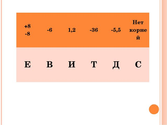 +8 -8-61,2-36-5,5Нет корней ЕВИТДС