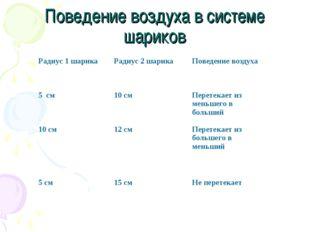 Поведение воздуха в системе шариков Радиус 1 шарикаРадиус 2 шарикаПоведение