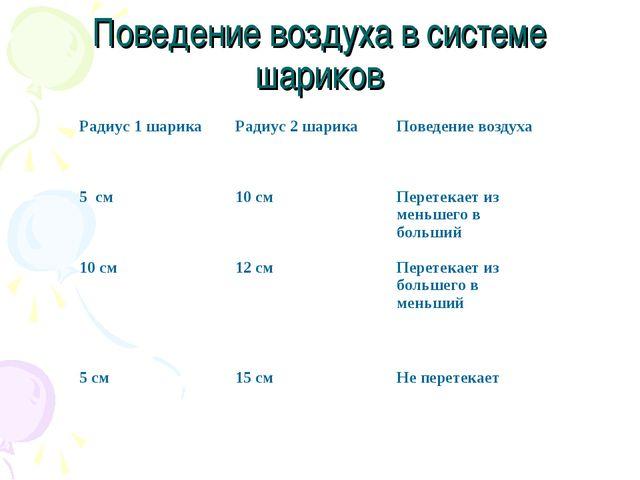 Поведение воздуха в системе шариков Радиус 1 шарикаРадиус 2 шарикаПоведение...