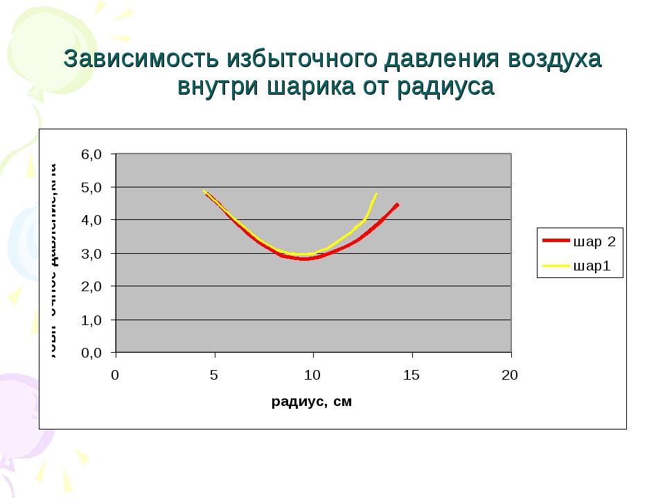 Зависимость избыточного давления воздуха внутри шарика от радиуса