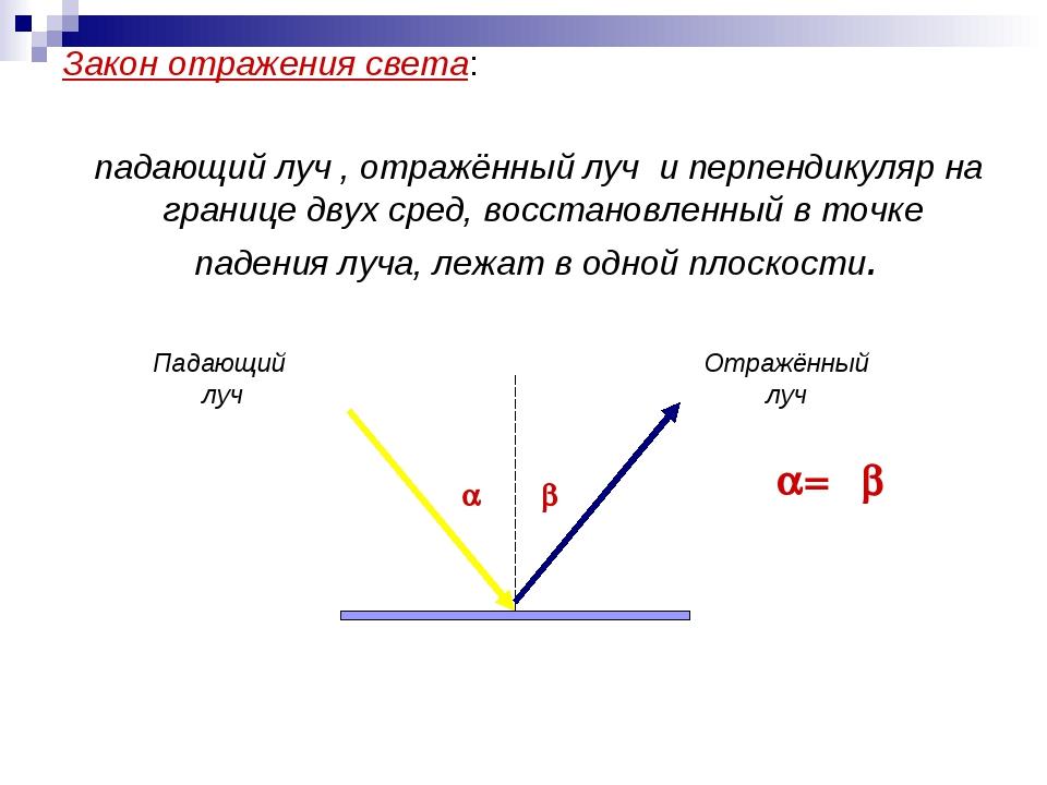 Закон отражения света: падающий луч , отражённый луч и перпендикуляр на грани...