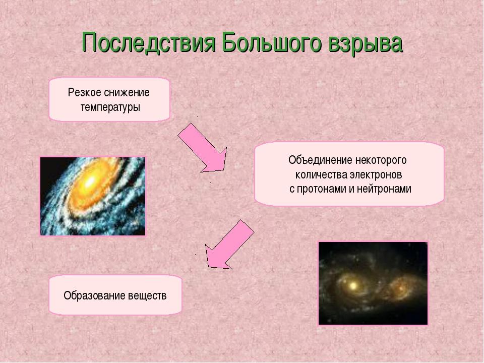 Последствия Большого взрыва Резкое снижение температуры Объединение некоторог...