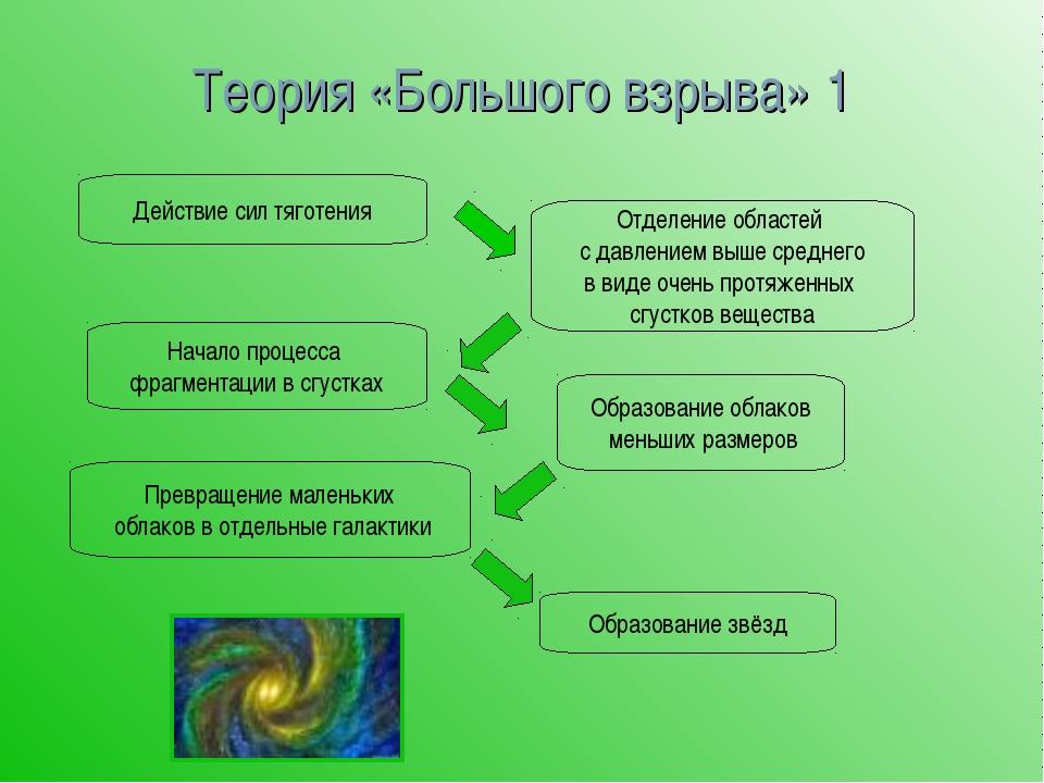 Теория «Большого взрыва» 1 Действие сил тяготения Отделение областей с давлен...