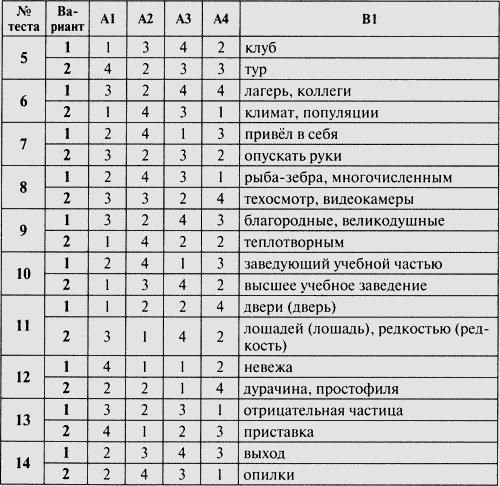 Кимам по по языку 6 класс гдз русскому