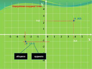 Y X Определение координат точки А (4;2) В (-3;-1) абсцисса ордината Х=4 У=2