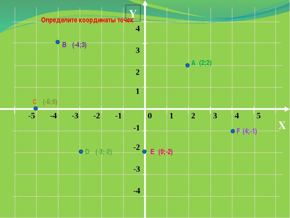 Y X Определите координаты точек А В С D Е F (-4;3) (2;2) (4;-1) (-5;0) (-3;-...