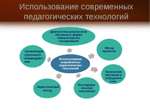 Использование современных педагогических технологий Эвристический метод Орган...