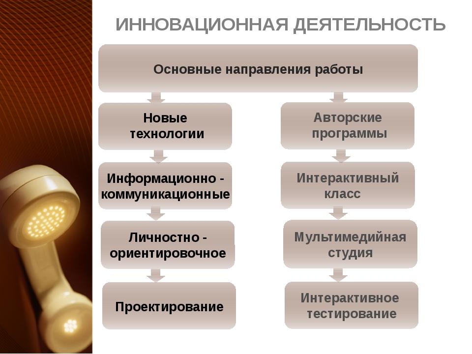 ИННОВАЦИОННАЯ ДЕЯТЕЛЬНОСТЬ Основные направления работы Авторские программы Ин...