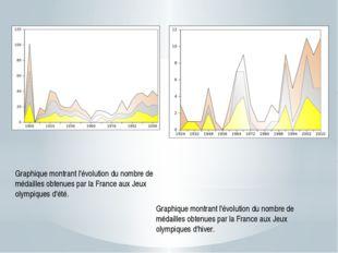 Graphique montrant l'évolution du nombre de médailles obtenues par la France