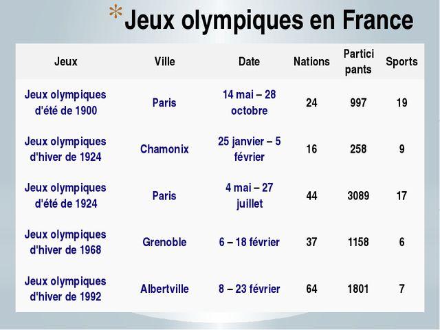 Jeux olympiques en France Jeux Ville Date Nations Participants Sports Jeux ol...