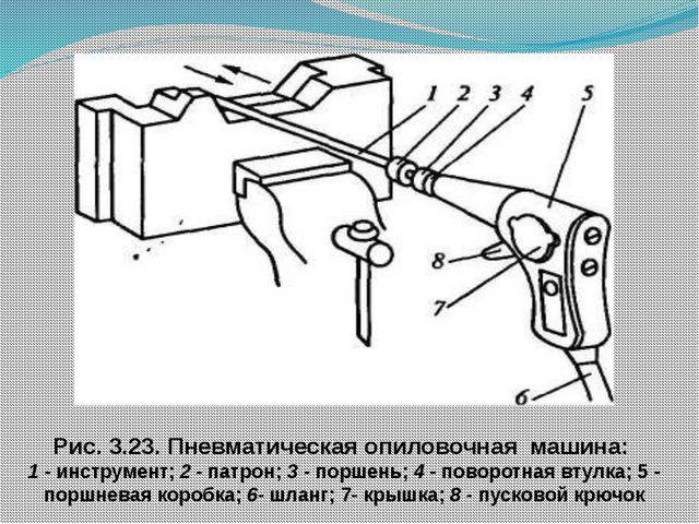 Рис. 3.23. Пневматическая опиловочная машина: 1 - инструмент; 2 - патрон; 3...