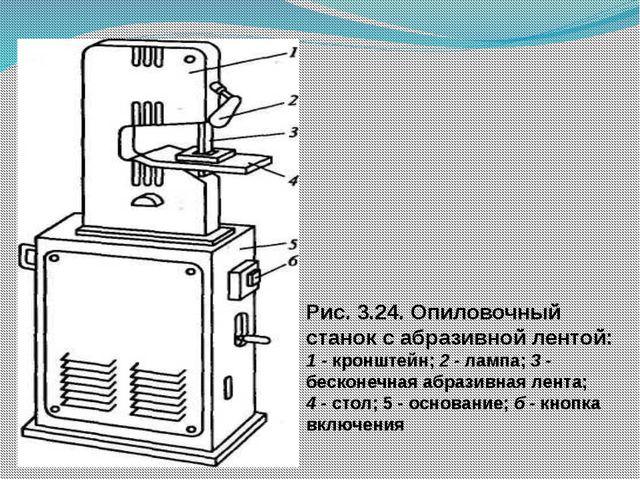 Рис. 3.24. Опиловочный станок с абразивной лентой: 1 - кронштейн; 2 - лампа;...