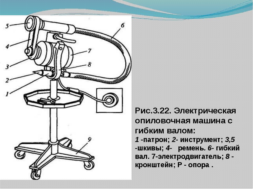 Рис.3.22. Электрическая опиловочная машина с гибким валом: 1 -патрон; 2- инс...