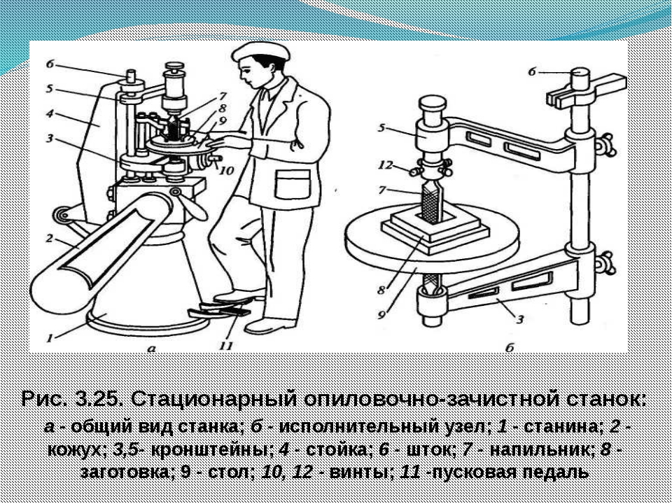 Рис. 3.25. Стационарный опиловочно-зачистной станок: а - общий вид станка; б...