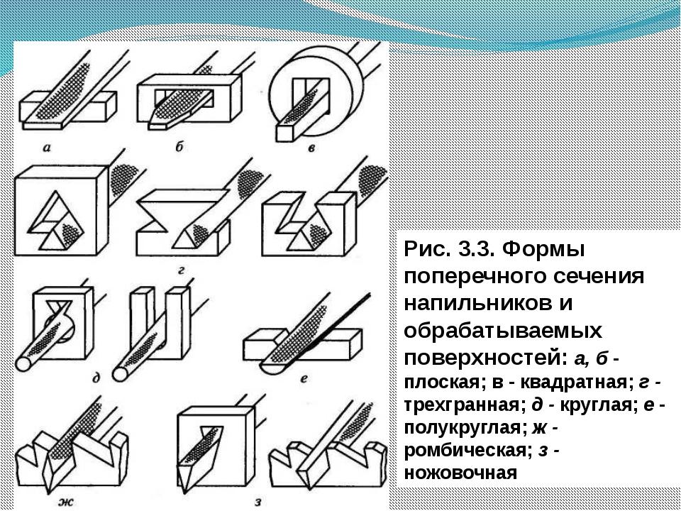 Рис. 3.3. Формы поперечного сечения напильников и обрабатываемых поверхносте...