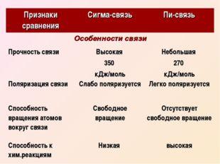 Признаки сравненияСигма-связьПи-связь Особенности связи Прочность связиВы