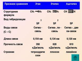 3 2 Признаки сравненияЭтанЭтиленАцетилен Структурная формулаСН3 СН3СН2 С