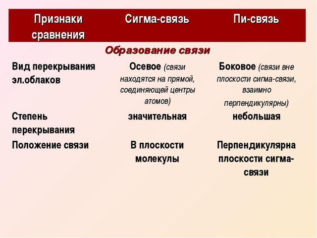 Признаки сравненияСигма-связьПи-связь Образование связи Вид перекрывания э...
