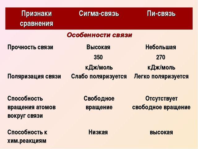 Признаки сравненияСигма-связьПи-связь Особенности связи Прочность связиВы...