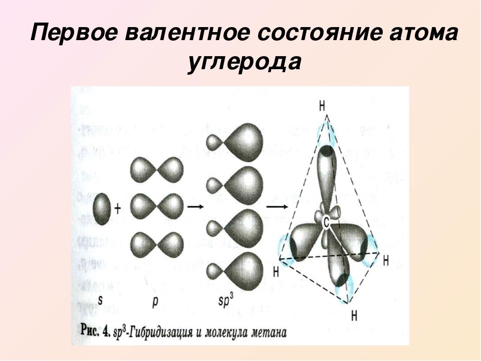 Первое валентное состояние атома углерода