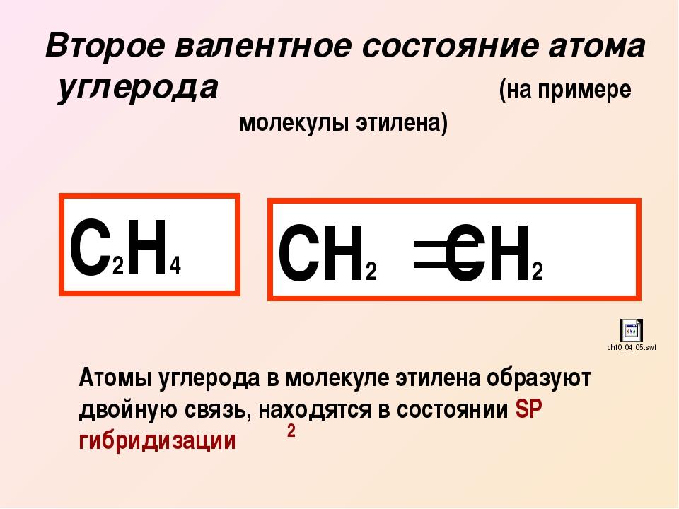 Второе валентное состояние атома углерода (на примере молекулы этилена) С2Н4...