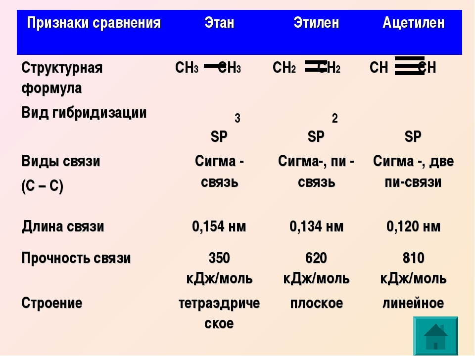 3 2 Признаки сравненияЭтанЭтиленАцетилен Структурная формулаСН3 СН3СН2 С...