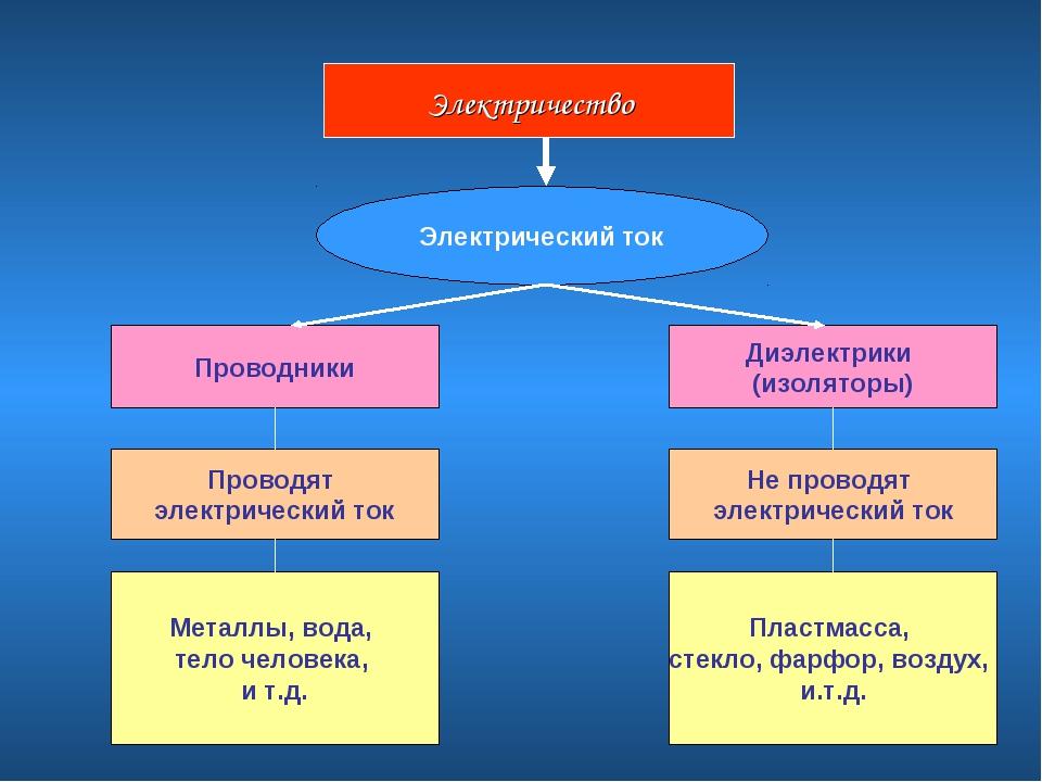 Электричество Электрический ток Проводники Диэлектрики (изоляторы) Проводят э...