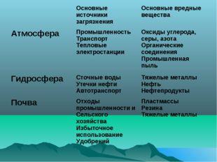 Основные источники загрязнения Основные вредные вещества Атмосфера Промышл