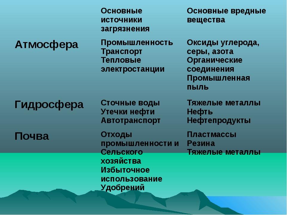 Основные источники загрязнения Основные вредные вещества Атмосфера Промышл...