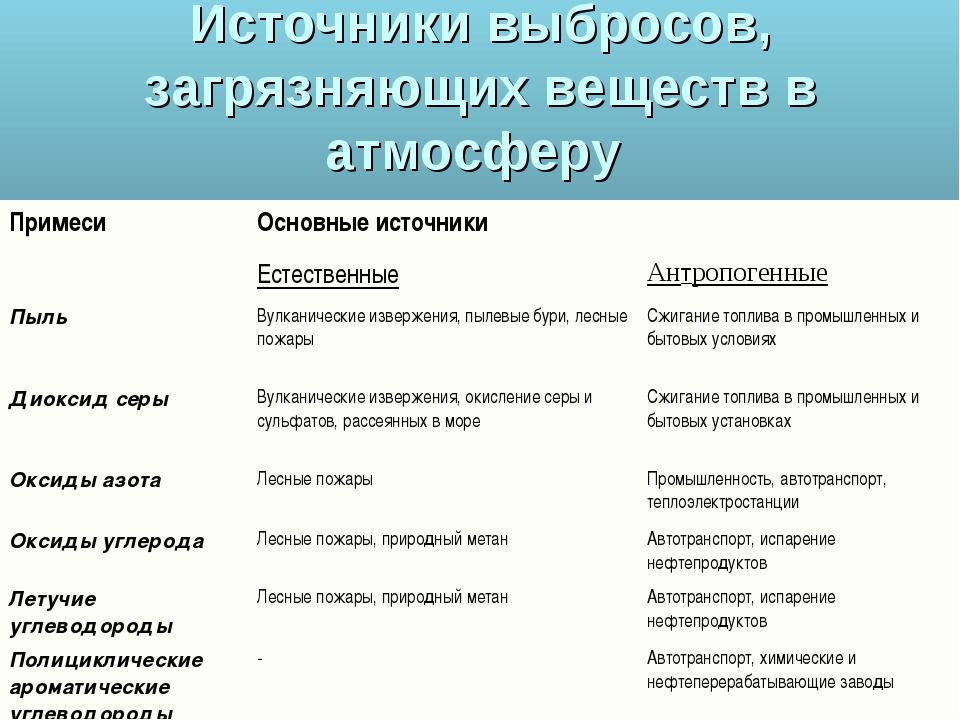 Источники выбросов, загрязняющих веществ в атмосферу ПримесиОсновные источни...