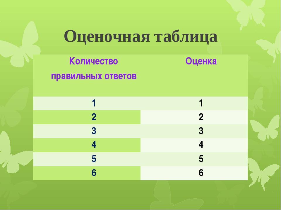 Оценочная таблица Количество правильных ответов Оценка 1 1 2 2 3 3 4 4 5 5 6 6