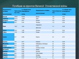 Погибшие на фронтах Великой Отечественной войны Национальность погибших военн