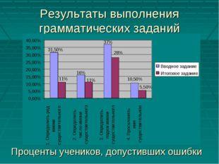 Результаты выполнения грамматических заданий Проценты учеников, допустивших о