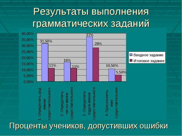 Результаты выполнения грамматических заданий Проценты учеников, допустивших о...