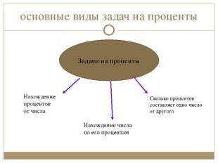 основные виды задач на проценты Задачи на проценты Нахождение процентов от чи
