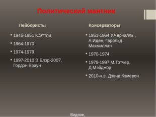 Лейбористы Консерваторы Видное, 2015 Политический маятник 1945-1951 К.Эттли 1