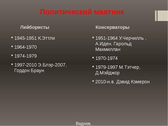 Лейбористы Консерваторы Видное, 2015 Политический маятник 1945-1951 К.Эттли 1...